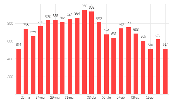 スペインにおける新型コロナの犠牲者の数